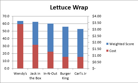 LettuceWrap