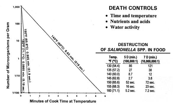 Salmonella-Death-Curve_585